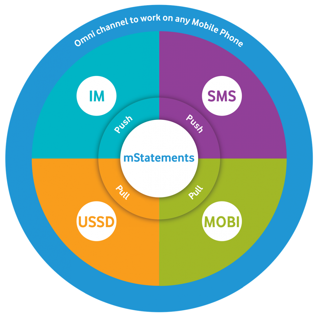 mobile-statements-mobile-channels